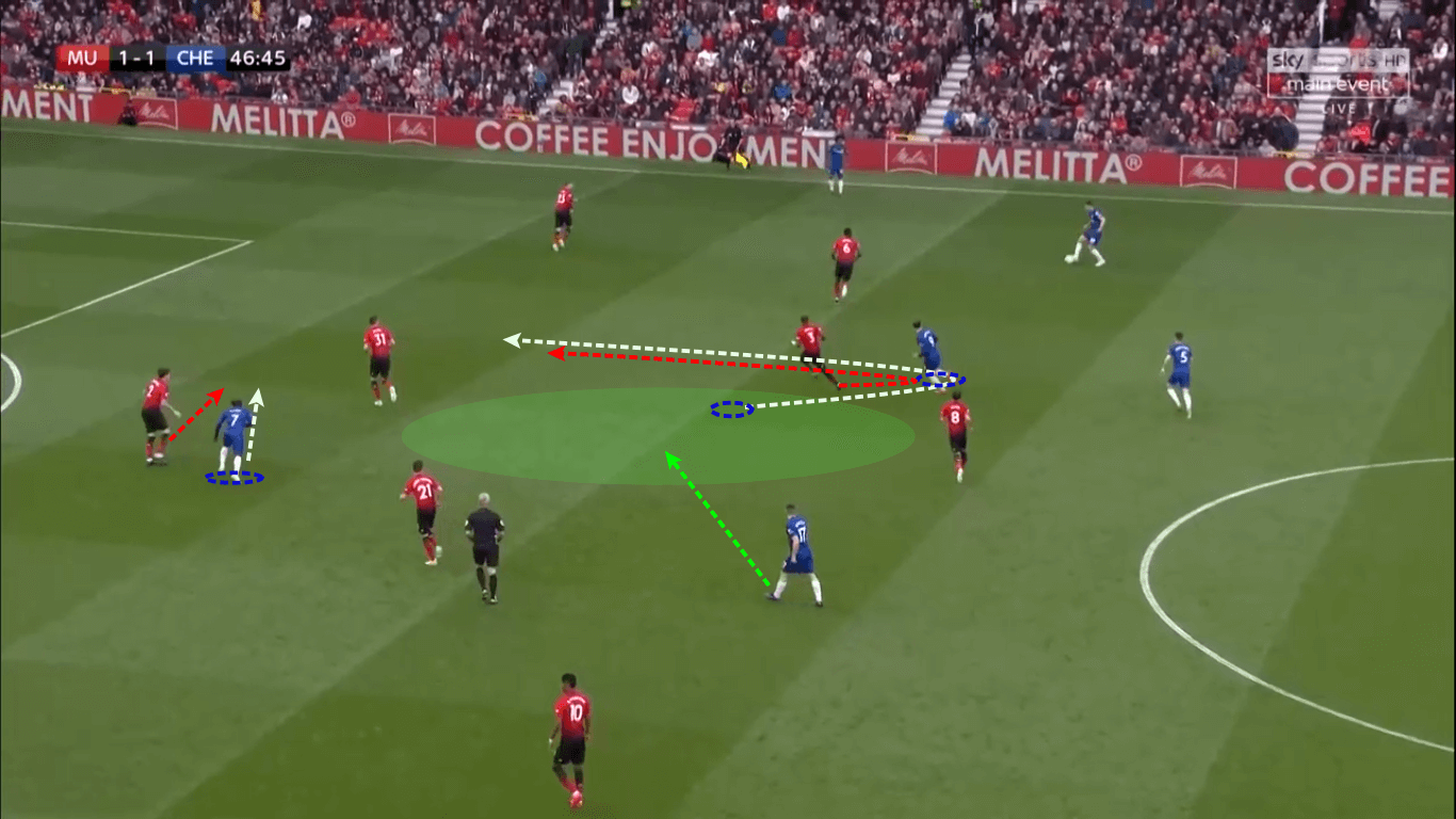 Premier League 2018/19 Tactical Analysis: Manchester United vs Chelsea
