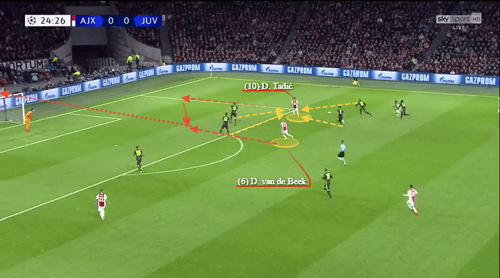 Champions League 2018/19: Juventus vs Ajax Tactical Analysis Preview