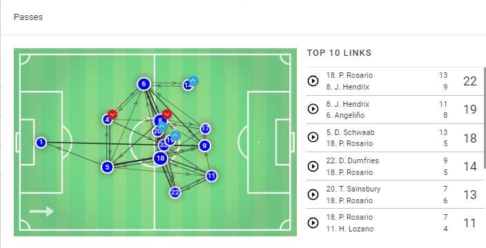 Ajax PSV Eindhoven Eredivisie Tactical Analysis