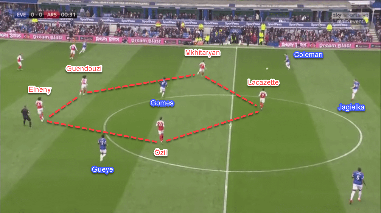 Everton Arsenal Premier League tactical analysis