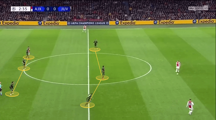 Ajax Juventus Champions League Tactical Analysis