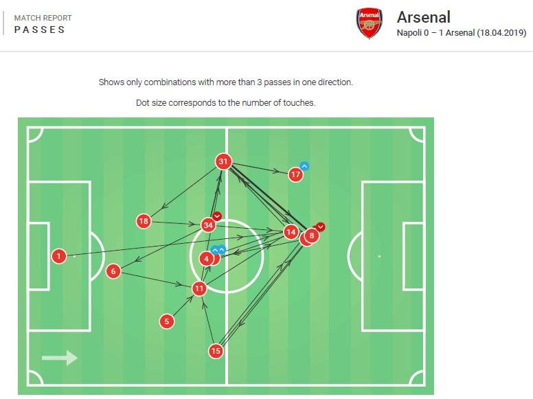 Europa League 2018/19: Napoli vs Arsenal Tactical Analysis