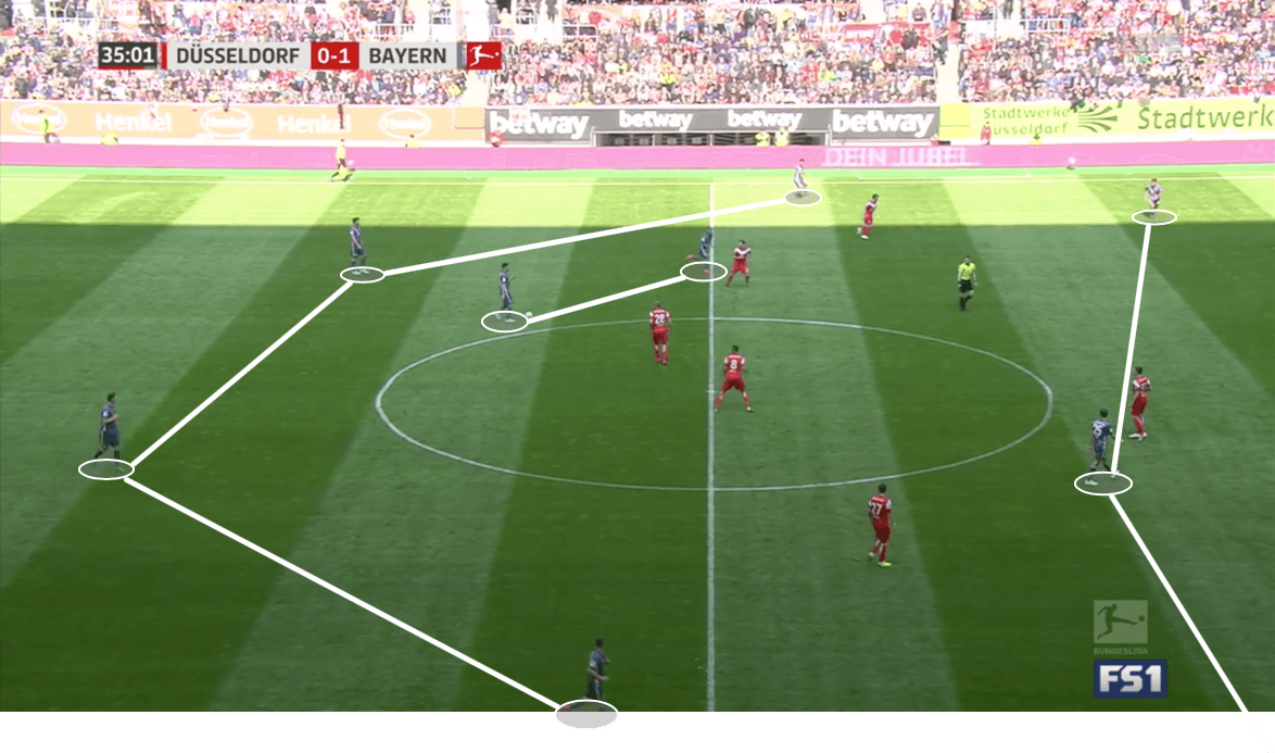 Düsseldorf Bayern Bundesliga Tactical Analysis