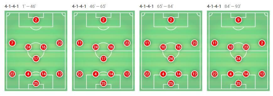 La Liga 2018/19 Tactical Analysis Statistics: Barcelona vs Levante