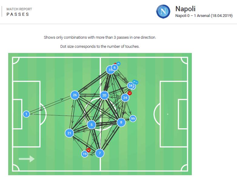 Napoli Arsenal Europa League tactical analysis