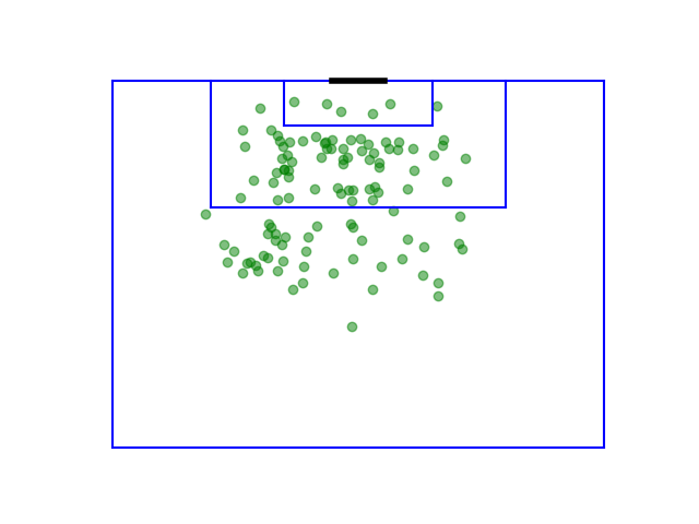 Tactical analysis of Europe's top scorers: Messi and Lewandowski