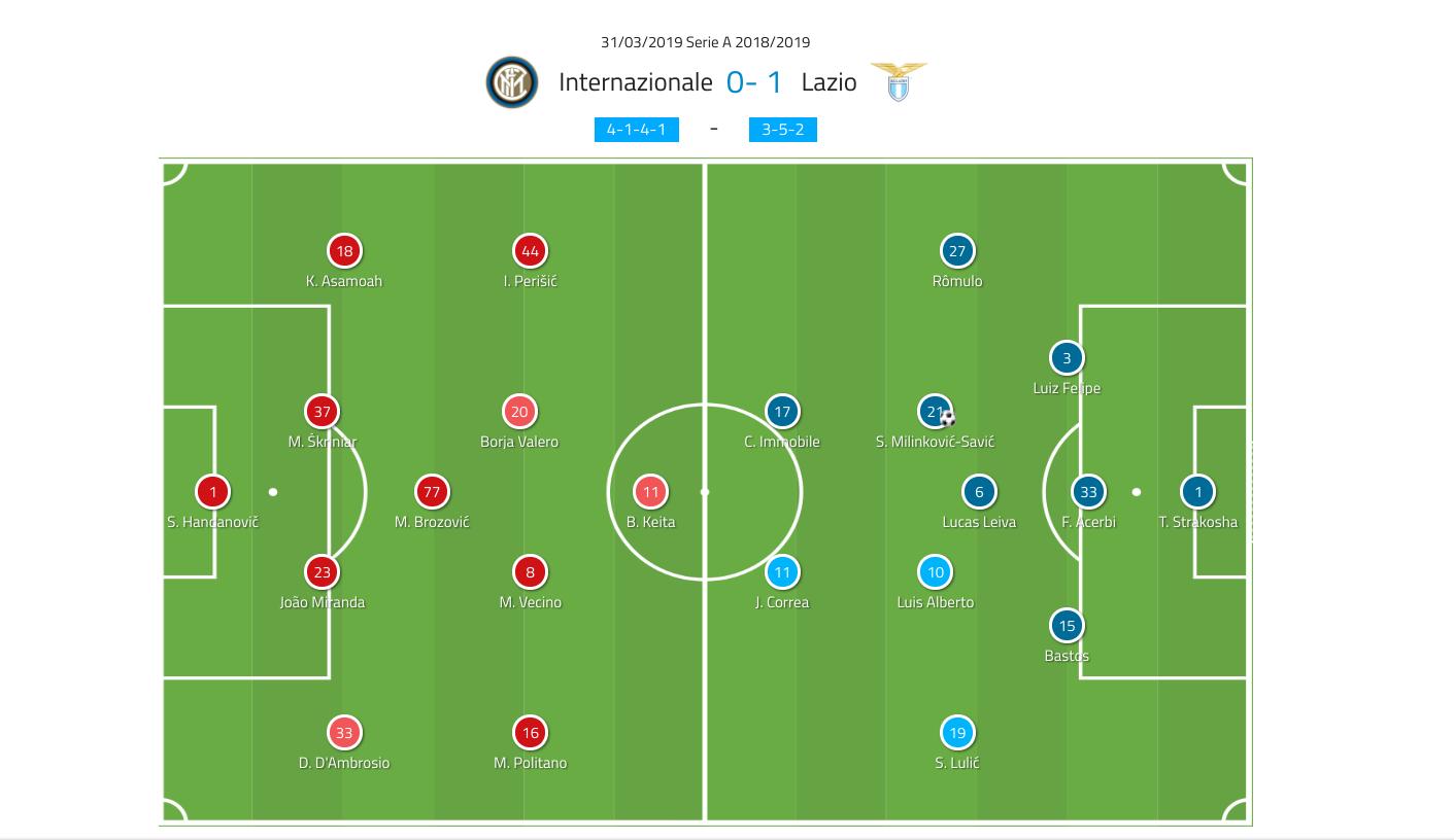 Inter Lazio Serie A Tactical Analysis