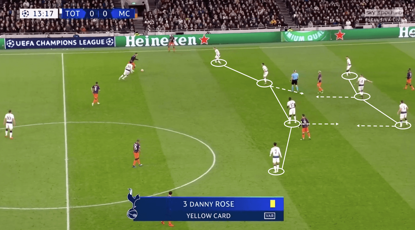 Tottenham Manchester City Champions League tactical analysis