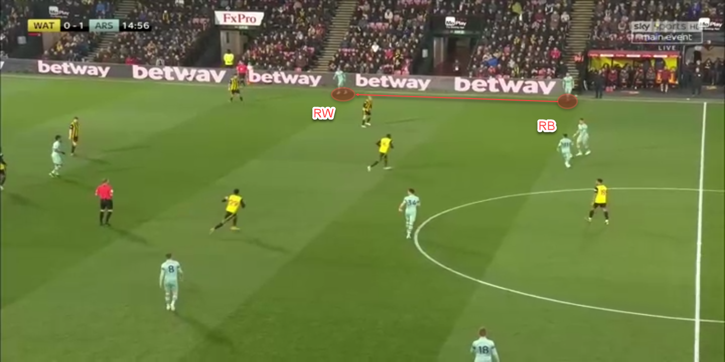Tactical analysis Watford Arsenal Premier League