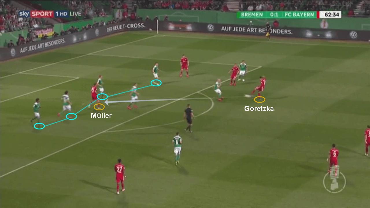 DFB Pokal Werder Bremen Bayern Munich tactical analysis