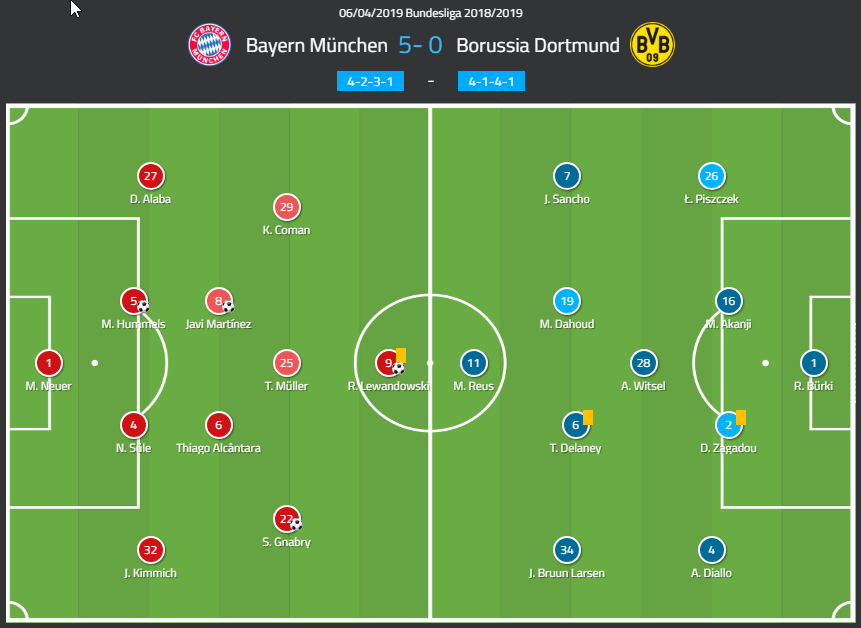 Bundesliga Bayern Munich Borussia Dortmund Tactical Analysis
