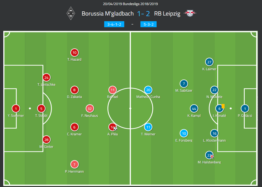 Bundesliga 2018 19 Tactical Analysis Gladbach Vs Rb Leipzig