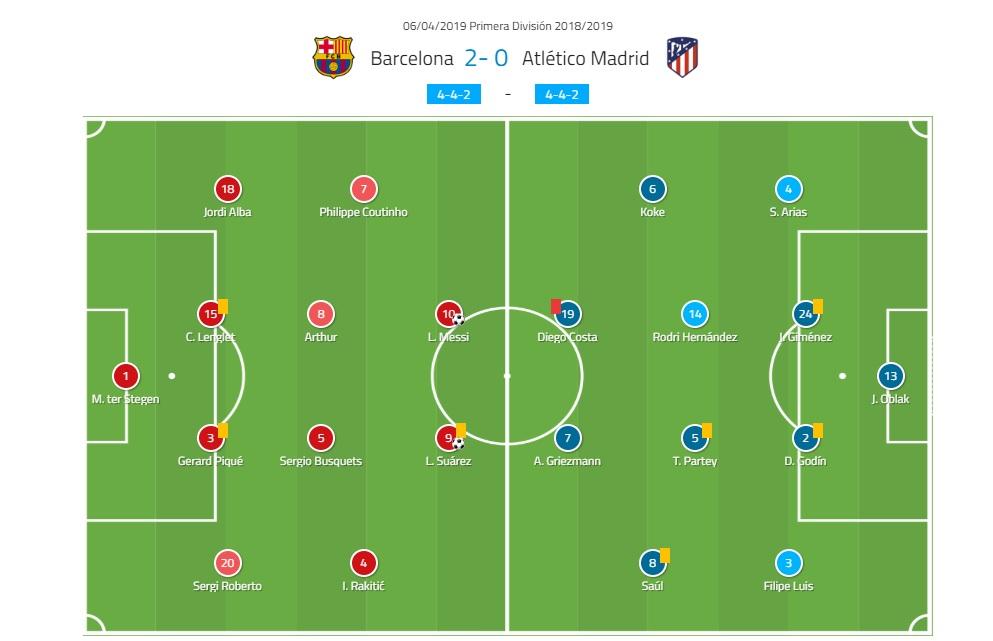 Barcelona Ateltico Madrid La Liga tactical analysis