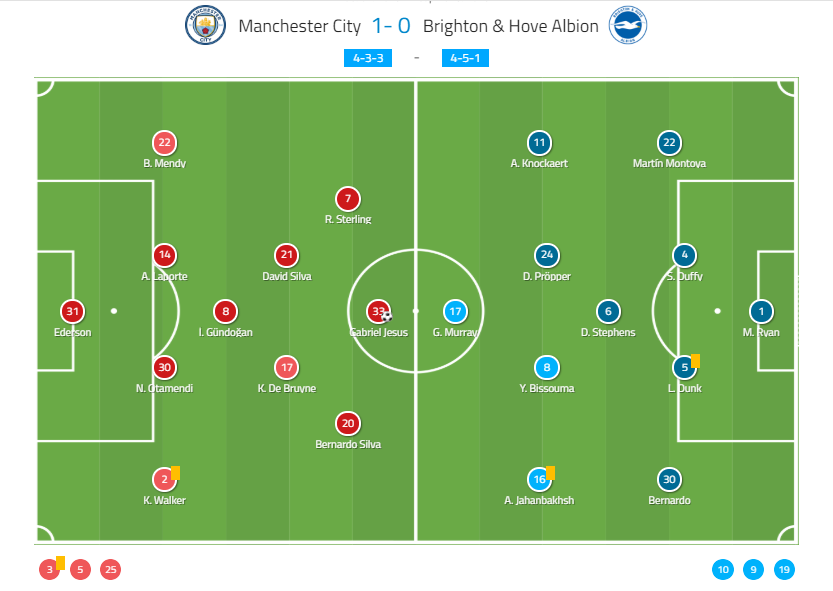 Manchester City Brighton FA Cup Tactical Analysis