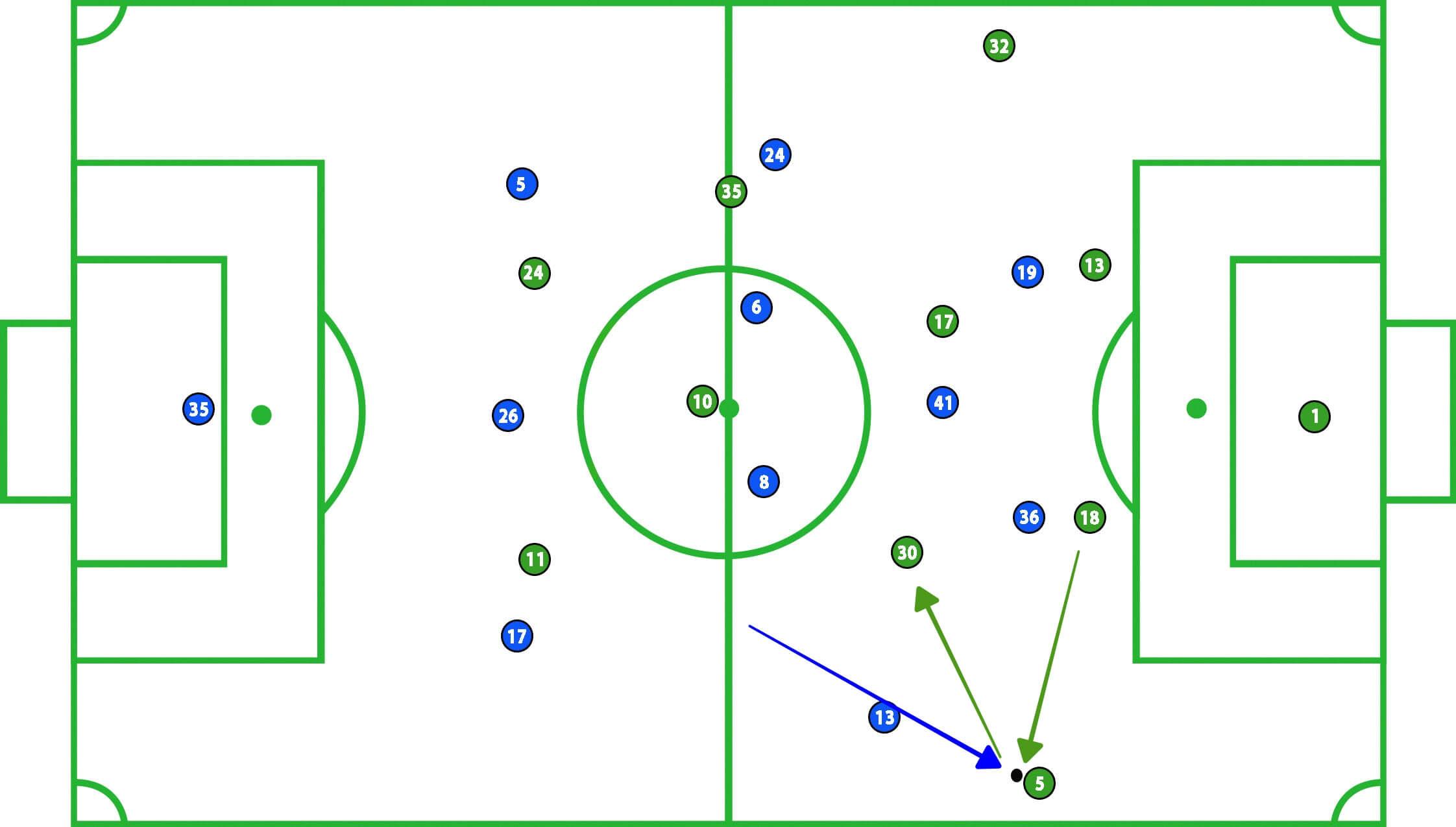 Schalke Werder Bremen DFB Pokal Tactical Analysis