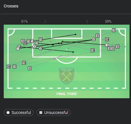 Premier League 2018/19: Manchester United vs West Ham United Tactical Analysis