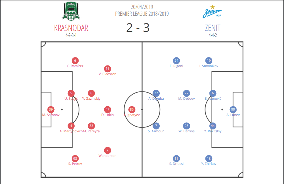 Krasnodar Zenit Russian Premier League Tactical Analysis