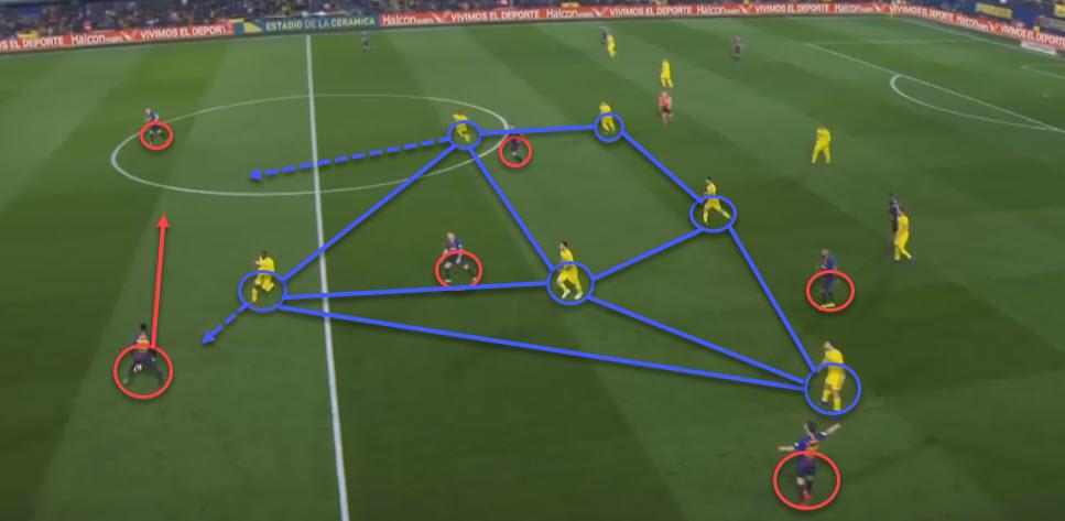 La Liga 2018/2019 Tactical Analysis: Villarreal vs Barcelona