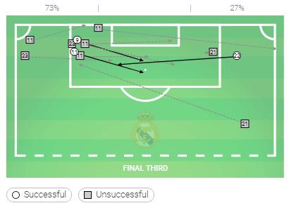 La Liga Tactical Analysis Getafe Real Madrid