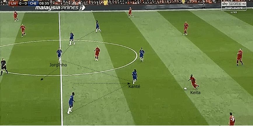 Liverpool Chelsea Premier League tactical analysis