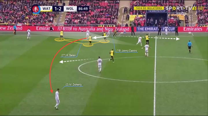 FA Cup 2018/19 Watford Wolves Tactical Analysis