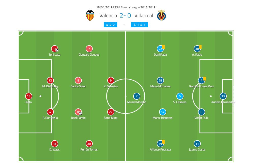 Valencia Villarreal tactical analysis Europa League