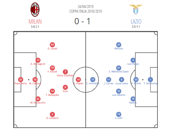 Milan Lazio Coppa Italia tactical analysis