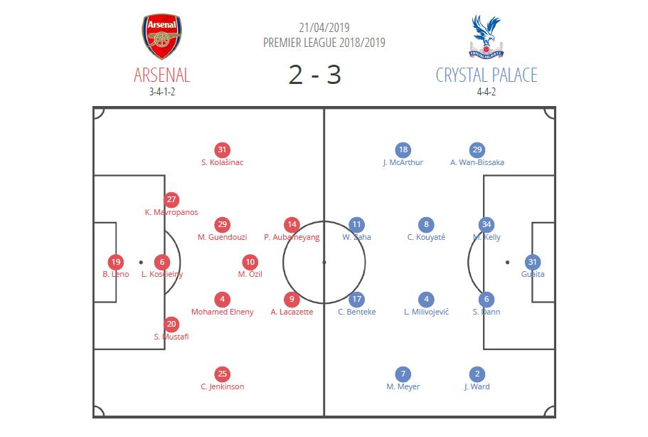 Tactical Analysis Arsenal Crystal Palace Premier League