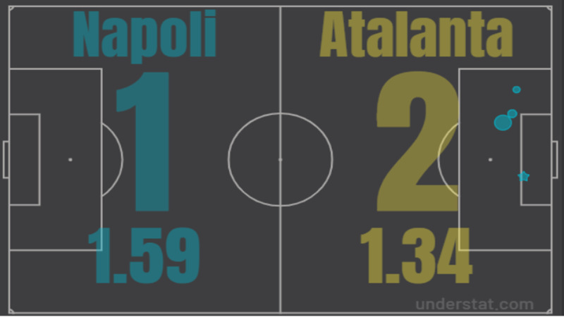 Tactical analysis Napoli Atalanta Serie A
