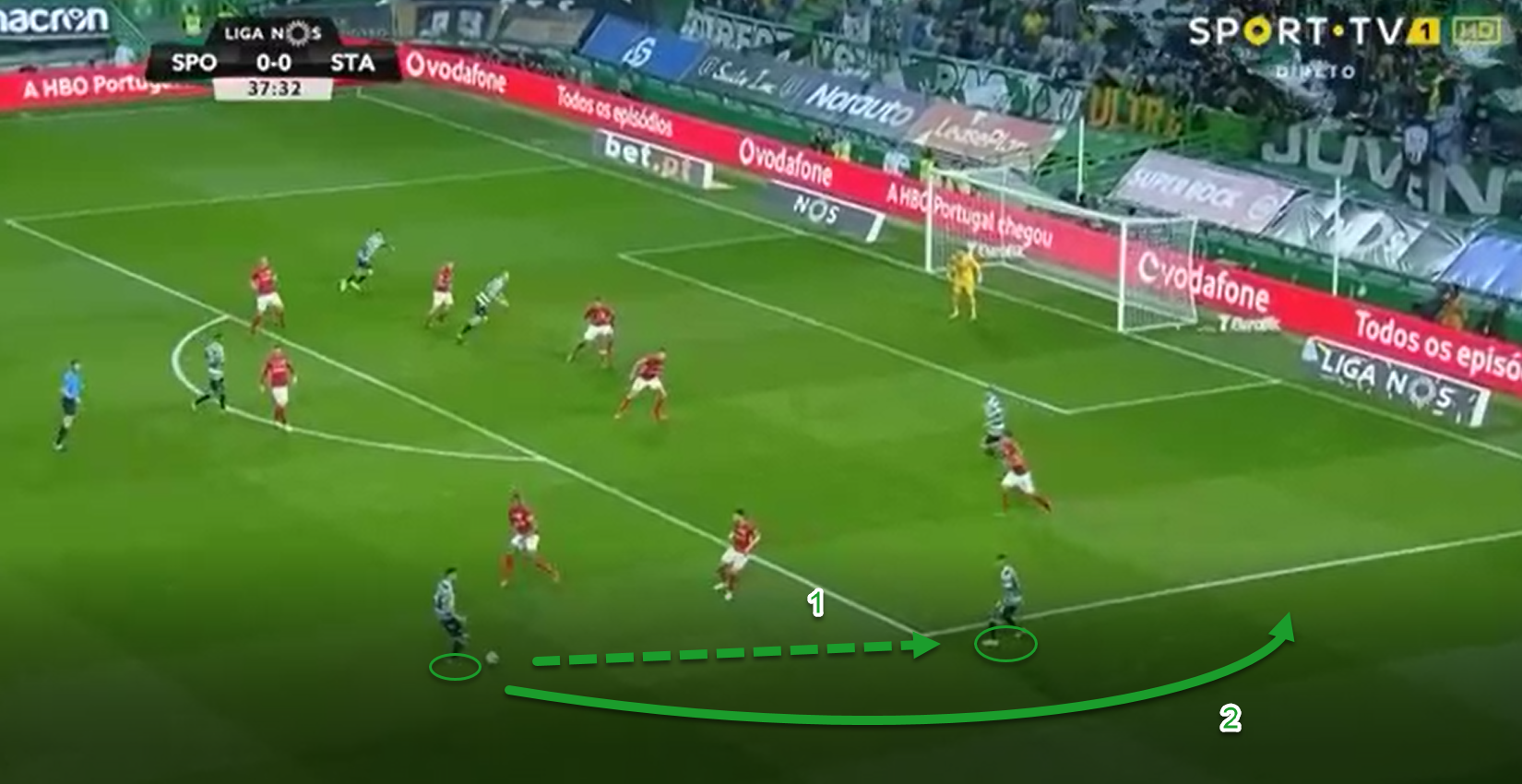 Tactical analysis Bruno Fernandes Sporting statistics