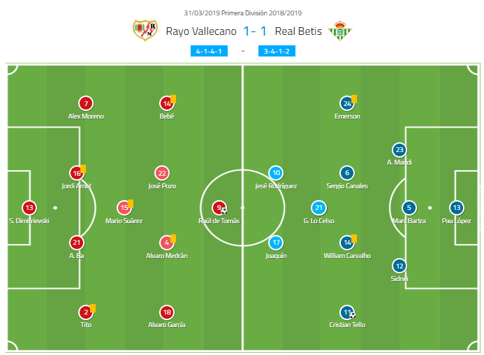 rayo betis tactical analysis statistics