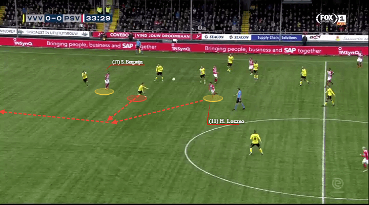 Eredivisie 2018/19 Tactical Analysis: Hirving Lozano at PSV