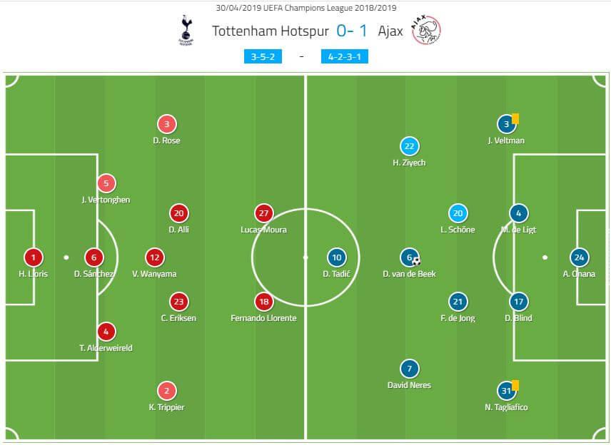 UEFA Champions League 2018/19: Tottenham vs Ajax tactical analysis analysis