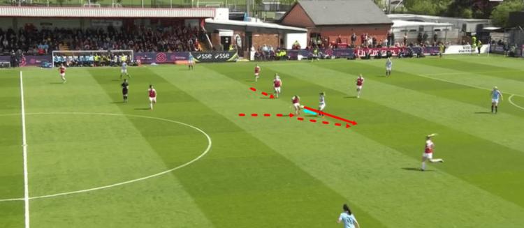 Arsenal Women Manchester City Women FAWSL 2018/19 Tactical Analysis Statistics