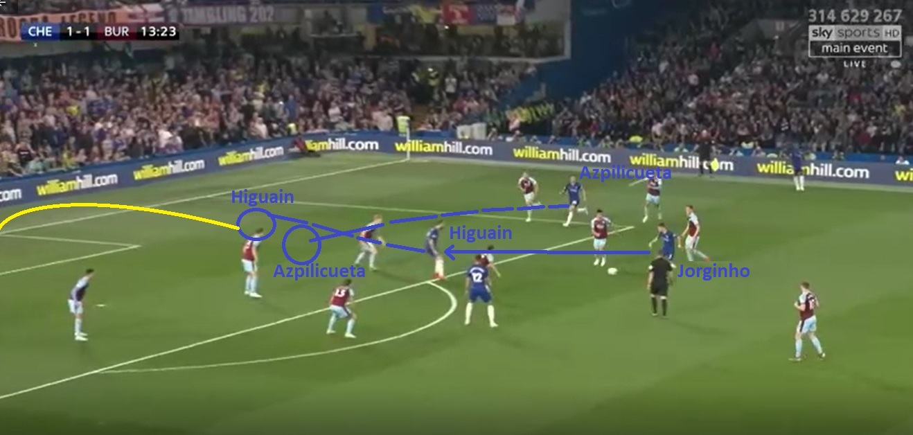 Premier League 2018/19 Tactical Analysis: Chelsea's xG