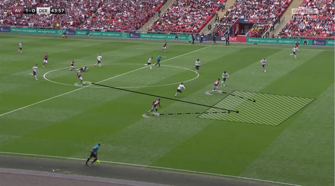 EFL Championship 2018/19 Tactical Analysis: Aston Villa vs Derby County
