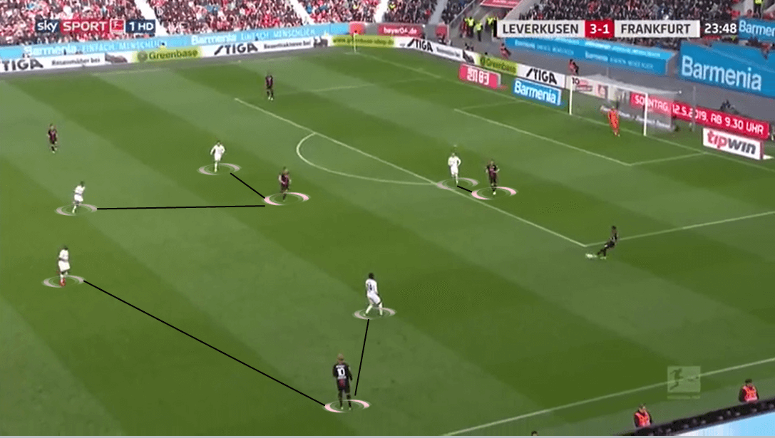 Bundesliga 2018/19 Tactical Analysis: Bayer Leverkusen v Eintracht Frankfurt