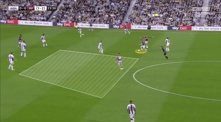Championship 2018/19 Tactical Analysis: West Bromwich Albion vs Aston Villa