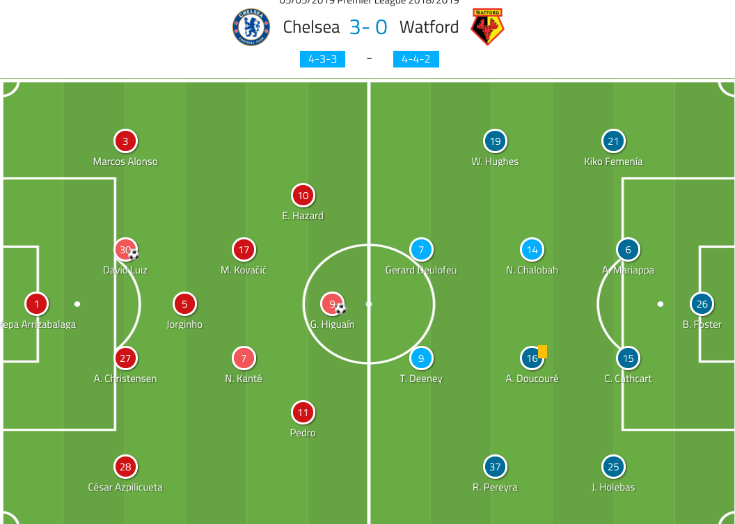 Chelsea Watford Tactical Analysis Premier League