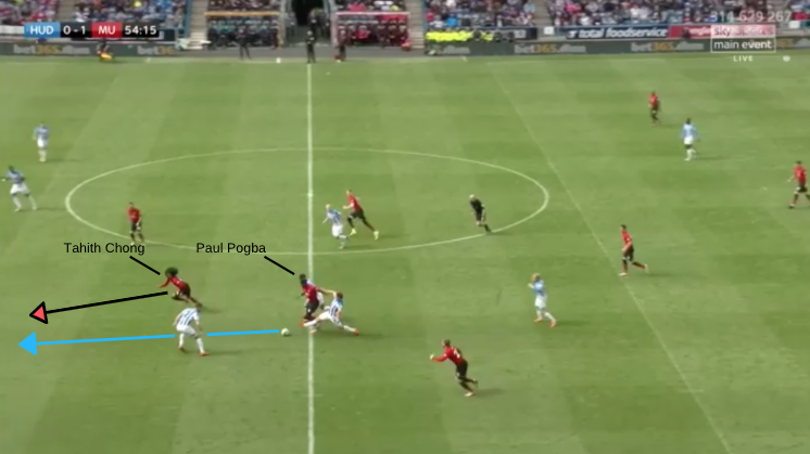 Tactical Analysis Huddersfield Manchester United Premier League Tactical Analysis