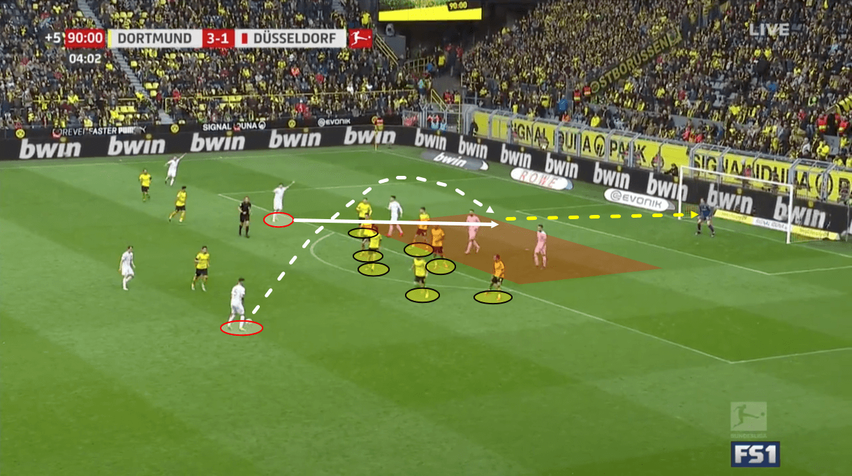 Borussia Dortmund Fortuna Dusseldorf Bundesliga Tactical Analysis Statistics