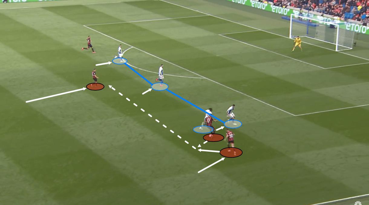 Tactical Analysis Premier League Bournemouth Ryan Fraser Analysis Statistics