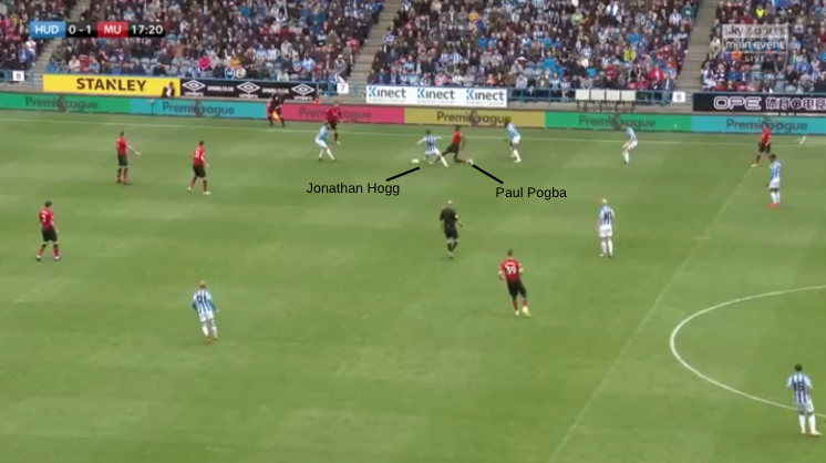 Tactical Analysis Huddersfield Manchester United Premier League Statistics