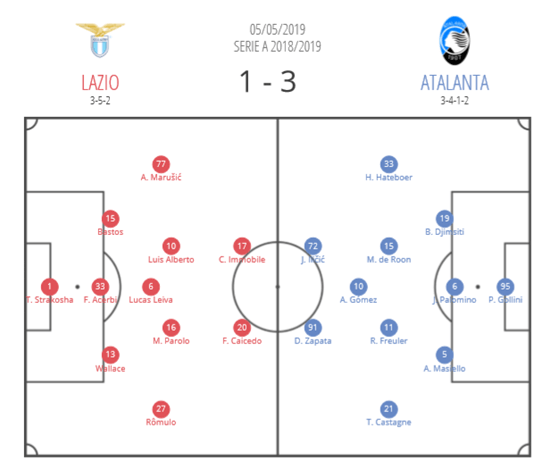 Coppa Italia 2018/19: Lazio vs Atalanta Tactical Analysis Preview