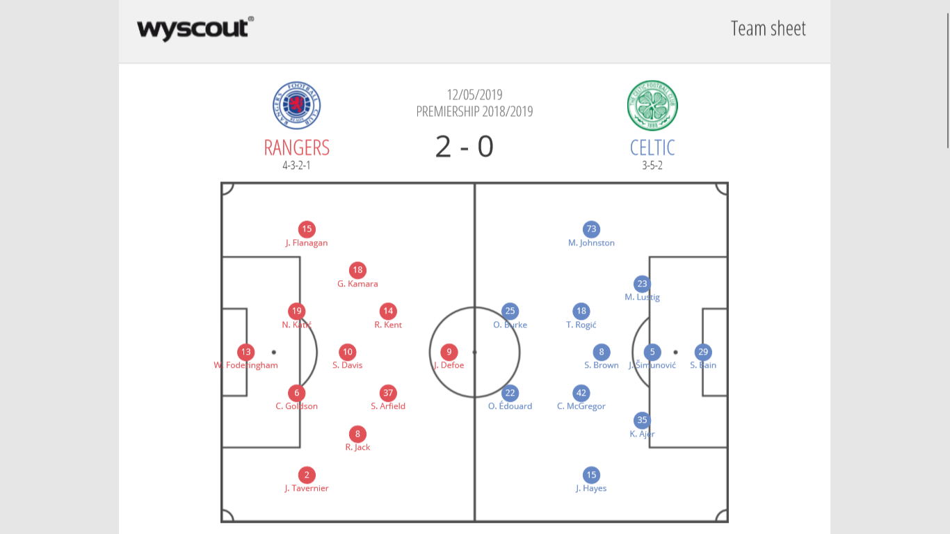 Rangers Celtics Scottish Premiership Tactical Analysis Statistics