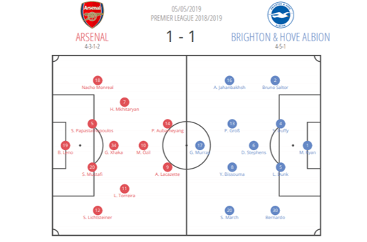 Arsenal Brighton Premier League Tactical Analysis Statistics