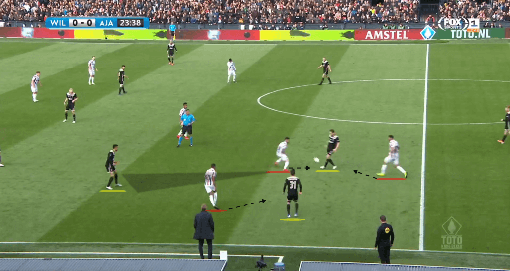 KNVB Cup Final 2018/19 Tactical Analysis: Willem II vs Ajax