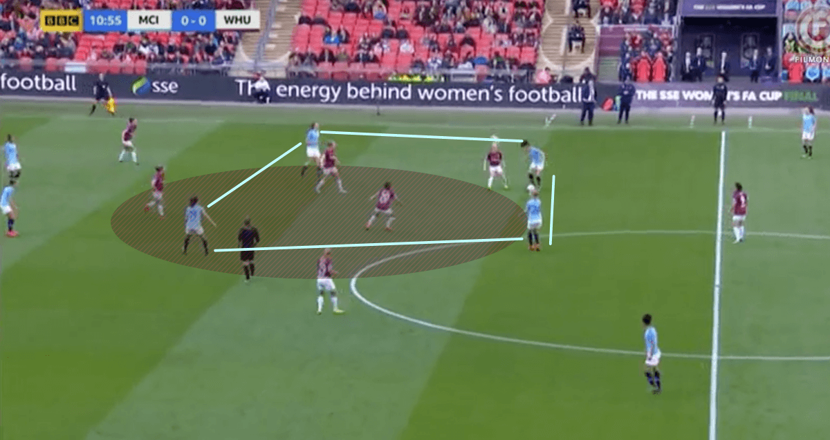 Women's FA Cup Manchester City vs West Ham United Tactical Analysis Statistics