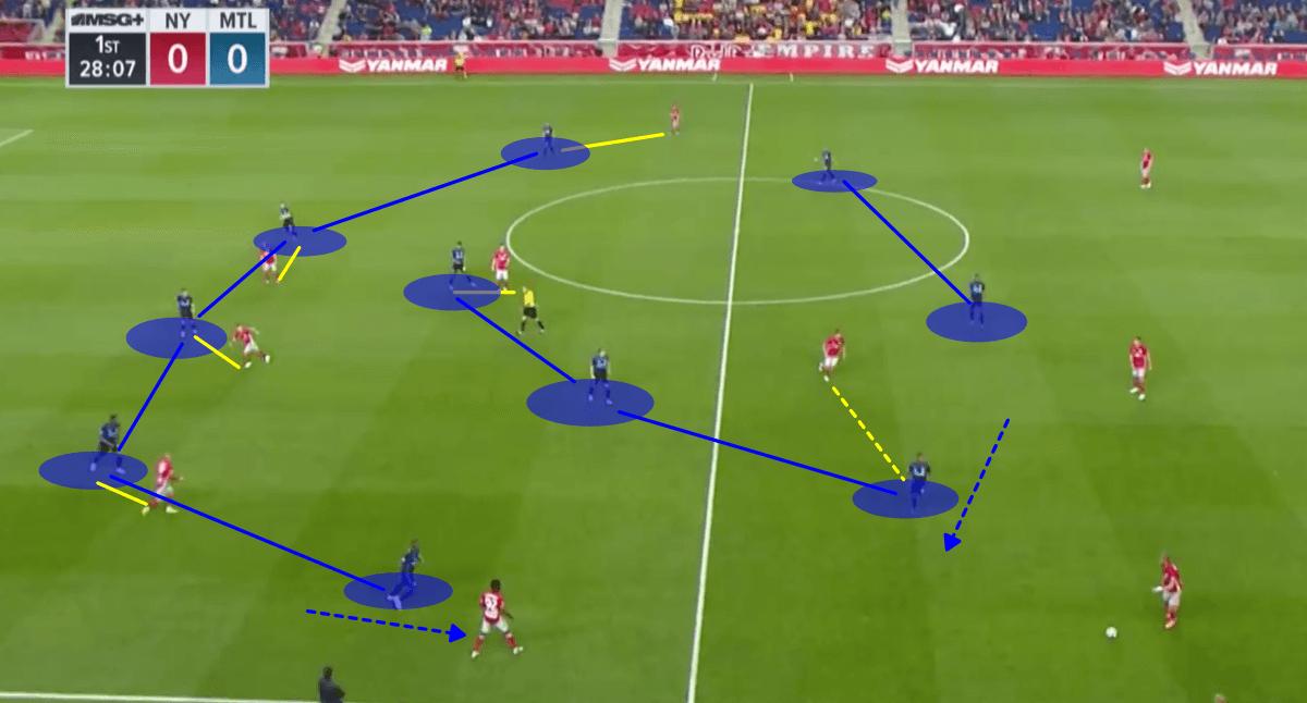 MLS 2018/19 Tactical Analysis Statistics: New York Red Bulls vs Montreal Impact