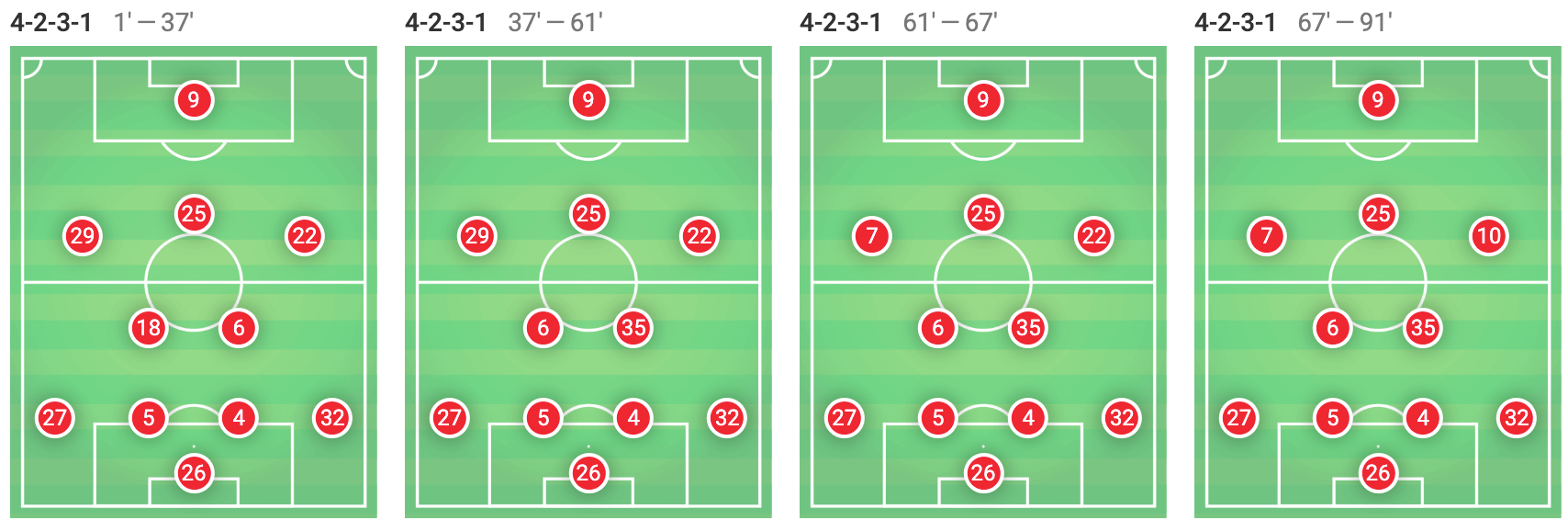 Bundesliga 2018/19 Tactical Analysis: Bayern Munich vs Eintracht Frankfurt